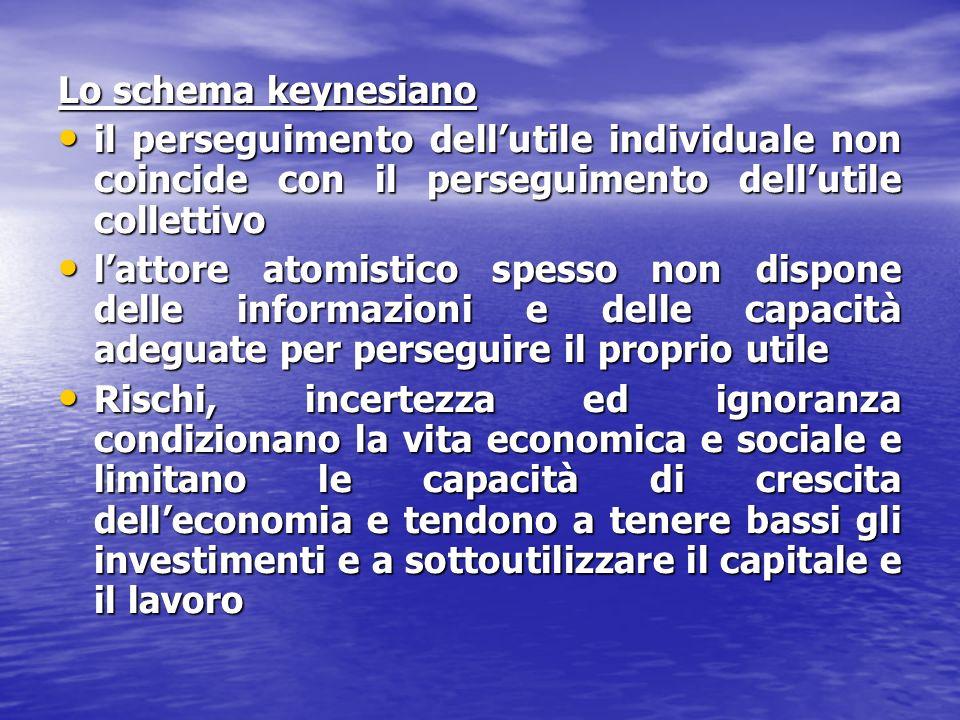 Lo schema keynesiano il perseguimento dellutile individuale non coincide con il perseguimento dellutile collettivo il perseguimento dellutile individu