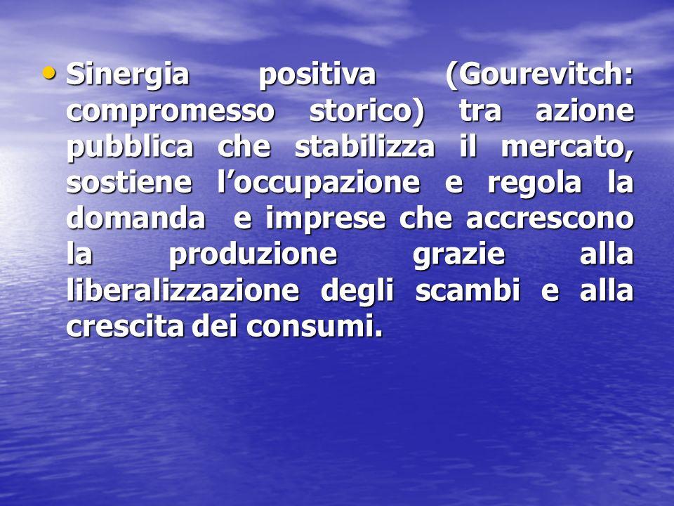Sinergia positiva (Gourevitch: compromesso storico) tra azione pubblica che stabilizza il mercato, sostiene loccupazione e regola la domanda e imprese