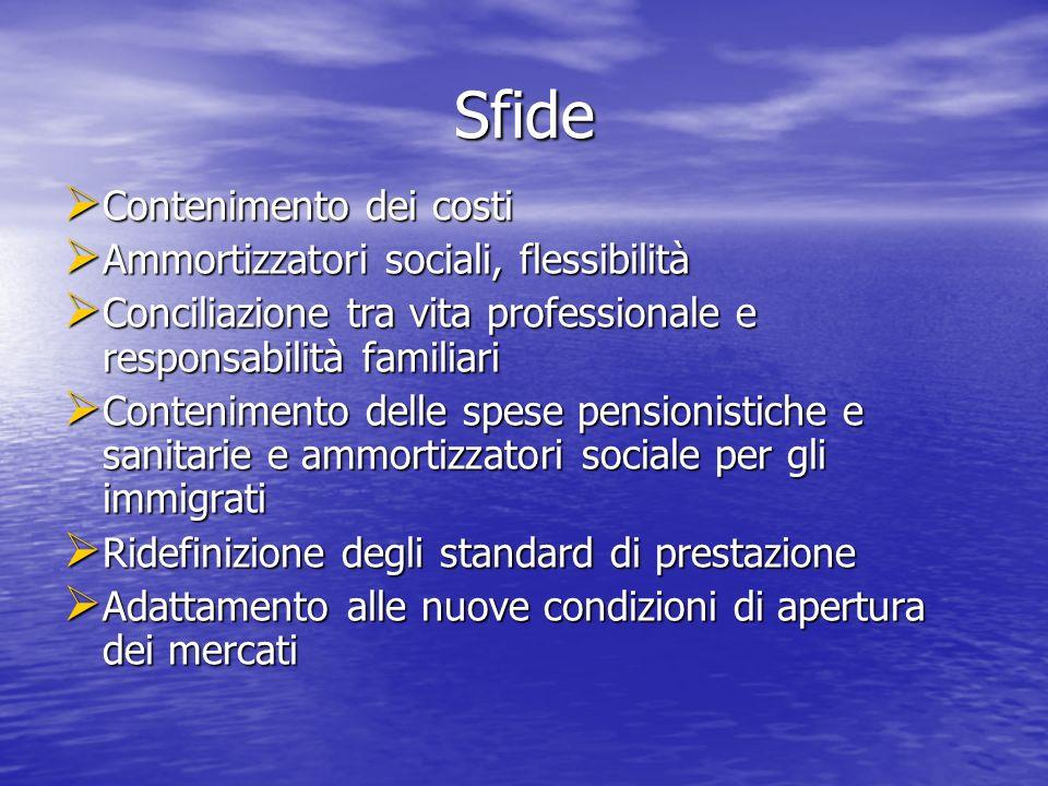 Sfide Contenimento dei costi Contenimento dei costi Ammortizzatori sociali, flessibilità Ammortizzatori sociali, flessibilità Conciliazione tra vita p