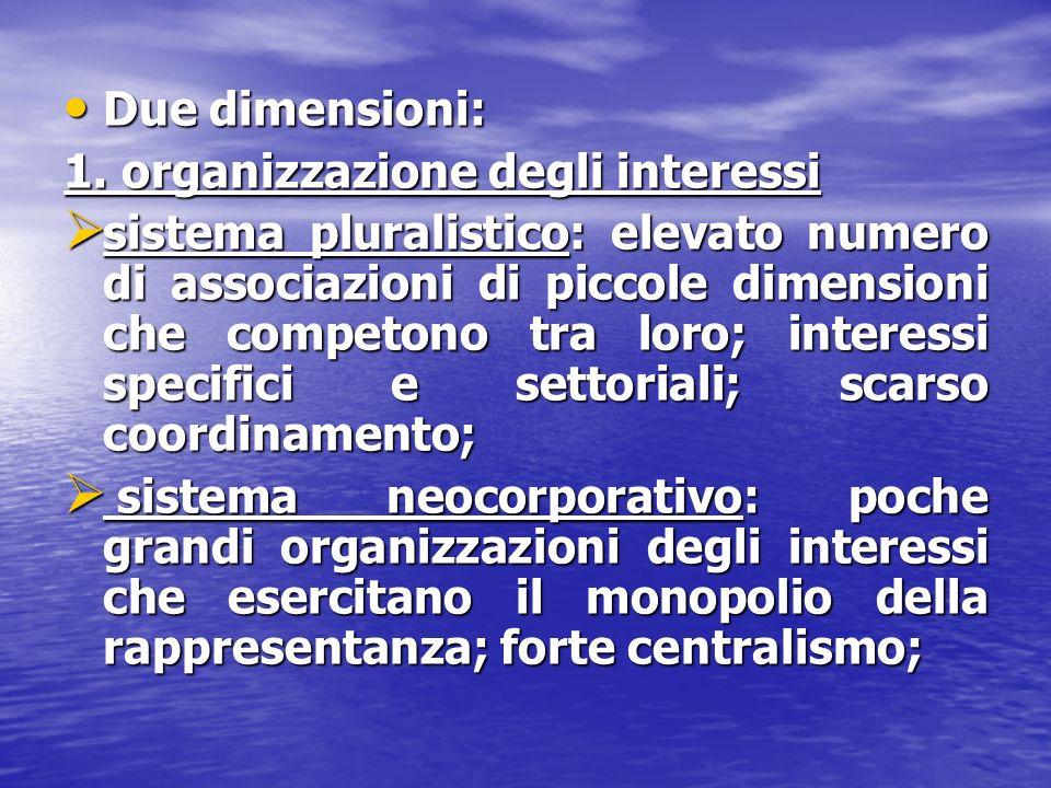 Due dimensioni: Due dimensioni: 1. organizzazione degli interessi sistema pluralistico: elevato numero di associazioni di piccole dimensioni che compe
