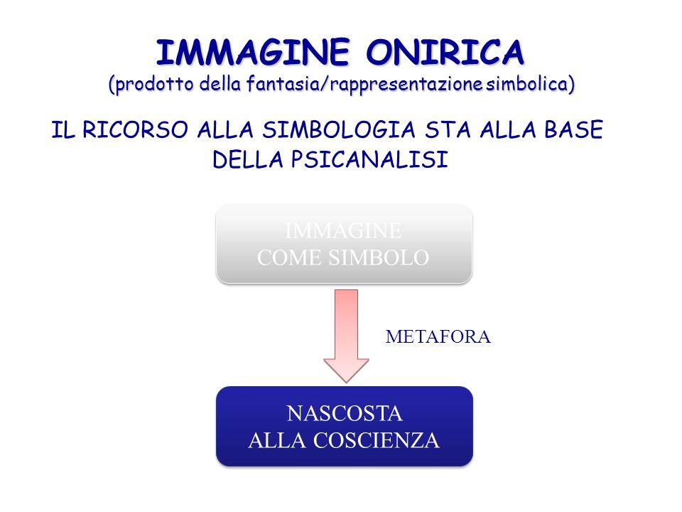 IMMAGINE ONIRICA (prodotto della fantasia/rappresentazione simbolica) IL RICORSO ALLA SIMBOLOGIA STA ALLA BASE DELLA PSICANALISI IMMAGINE COME SIMBOLO