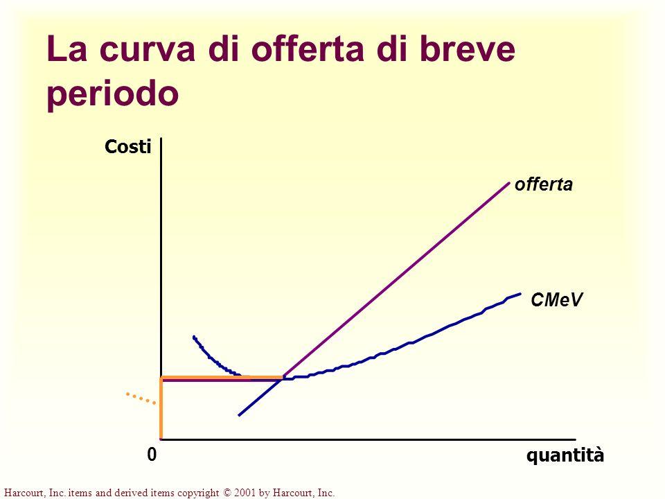 Harcourt, Inc. items and derived items copyright © 2001 by Harcourt, Inc. La curva di offerta di breve periodo quantità CMeV 0 Costi offerta