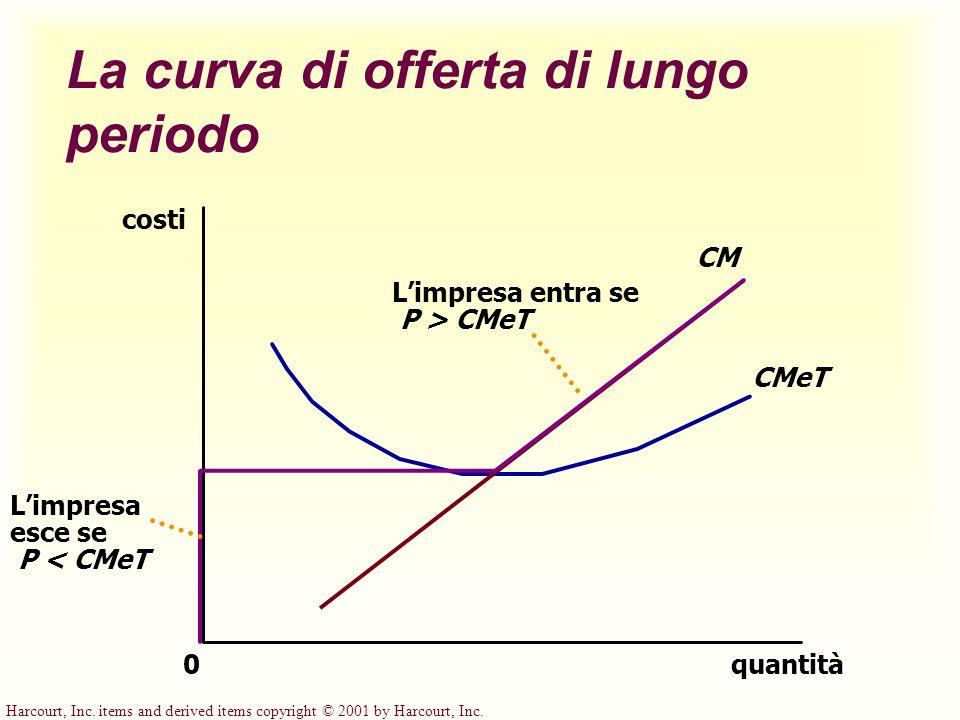 Harcourt, Inc. items and derived items copyright © 2001 by Harcourt, Inc. La curva di offerta di lungo periodo quantità CM CMeT 0 costi Limpresa entra