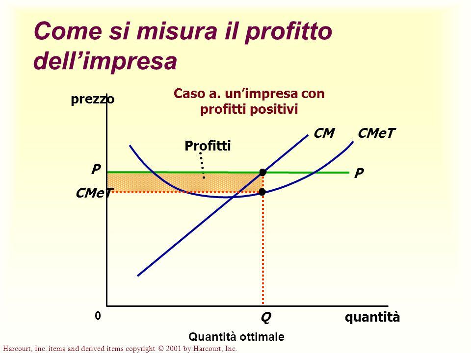 Harcourt, Inc. items and derived items copyright © 2001 by Harcourt, Inc. Profitti Q Come si misura il profitto dellimpresa quantità 0 prezzo P CMeTCM