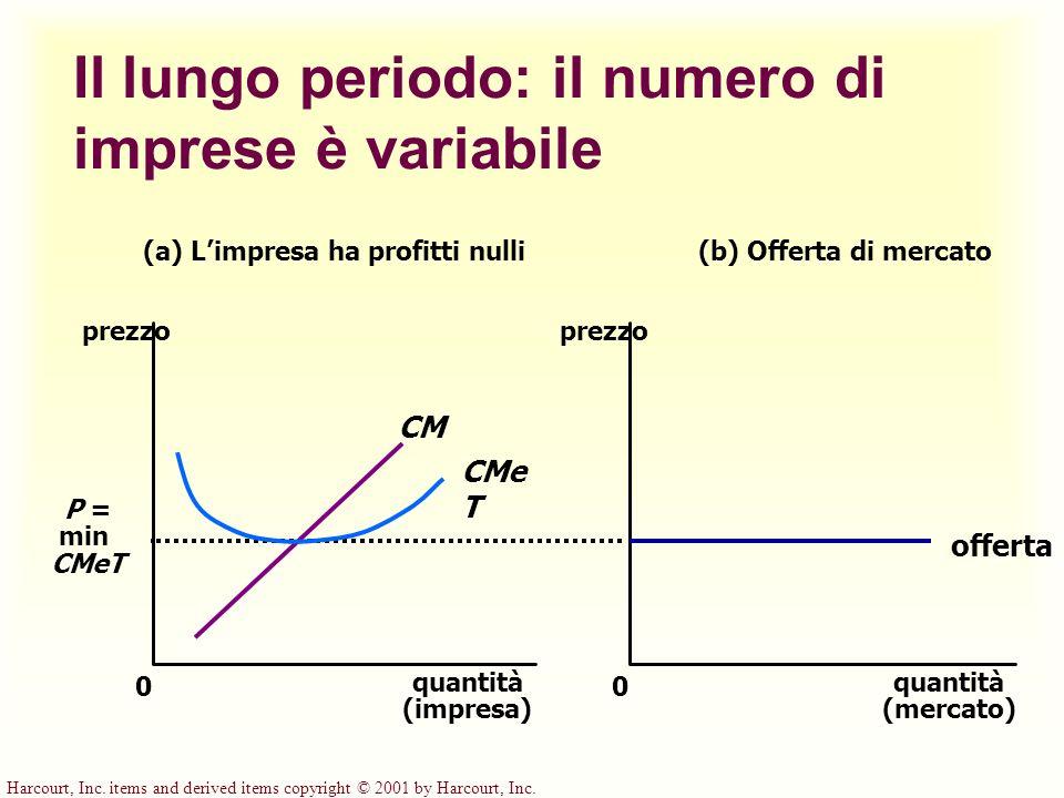 Harcourt, Inc. items and derived items copyright © 2001 by Harcourt, Inc. Il lungo periodo: il numero di imprese è variabile (a) Limpresa ha profitti