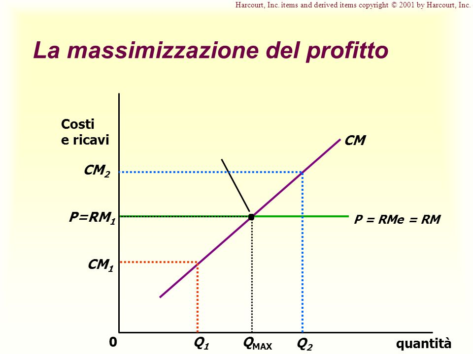 P = RMe = RM P=RM 1 CM La massimizzazione del profitto quantità 0 Costi e ricavi Q MAX CM 1 Q1Q1 CM 2 Q2Q2 Harcourt, Inc. items and derived items copy