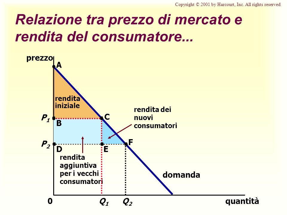 Q2Q2 P2P2 Relazione tra prezzo di mercato e rendita del consumatore...