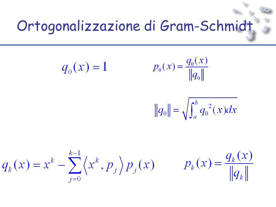 Ortogonalizzazione di Gram-Schmidt