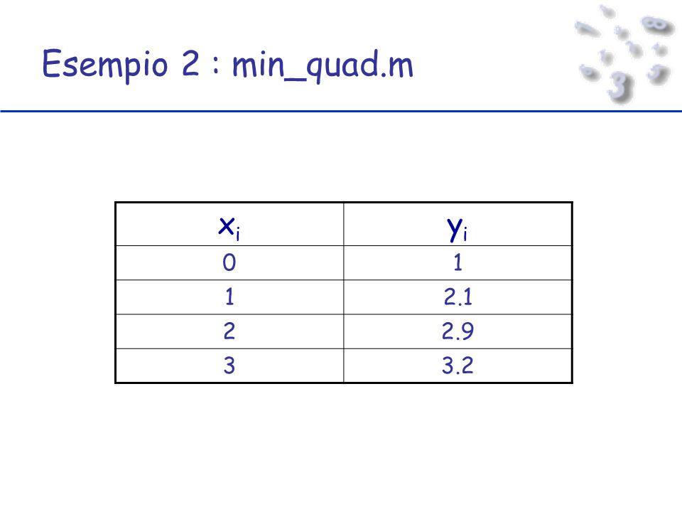 Esempio 2 : min_quad.m xixi yiyi 01 12.1 22.9 33.2