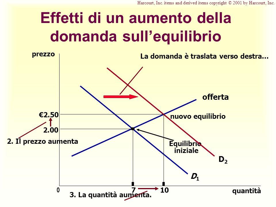 Effetti di un aumento della domanda sullequilibrio prezzo 2.00 0 710 quantità offerta Equilibrio iniziale D1D1 La domanda è traslata verso destra...
