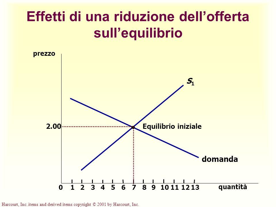 Effetti di una riduzione dellofferta sullequilibrio prezzo 2.00 01234567891112 quantità 13 domanda Equilibrio iniziale S1S1 10