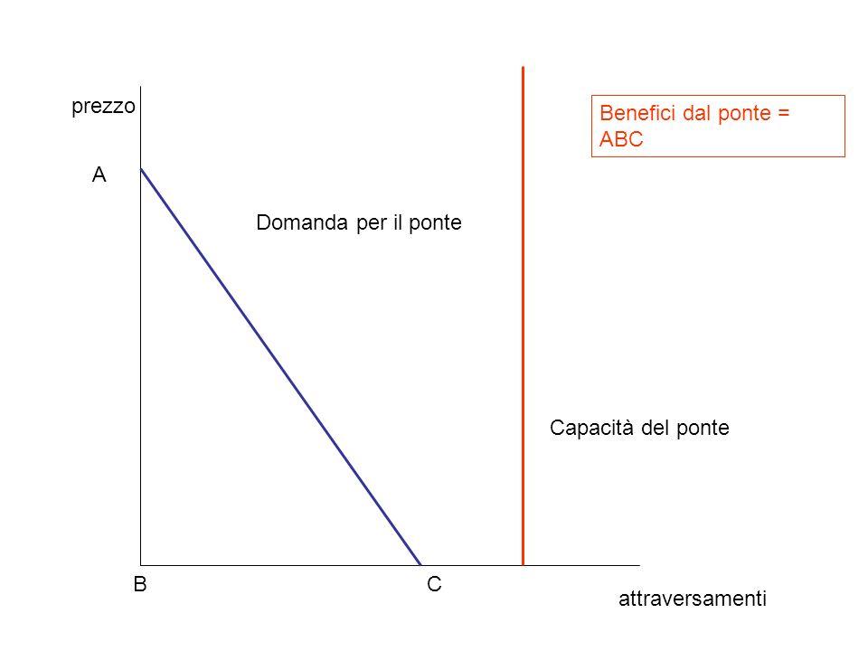 attraversamenti prezzo A BC Domanda per il ponte Capacità del ponte Benefici dal ponte = ABC