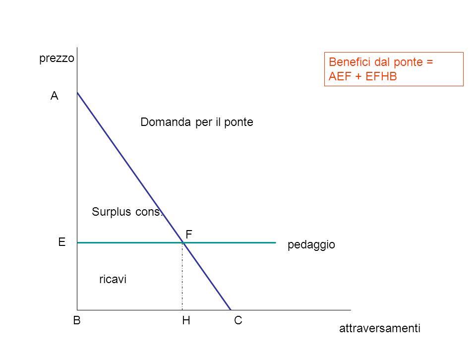 attraversamenti prezzo A BC Domanda per il ponte pedaggio Benefici dal ponte = AEF + EFHB E F H Surplus cons. ricavi