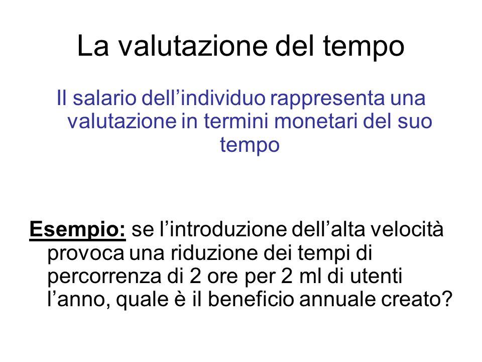 La valutazione del tempo Il salario dellindividuo rappresenta una valutazione in termini monetari del suo tempo Esempio: se lintroduzione dellalta vel