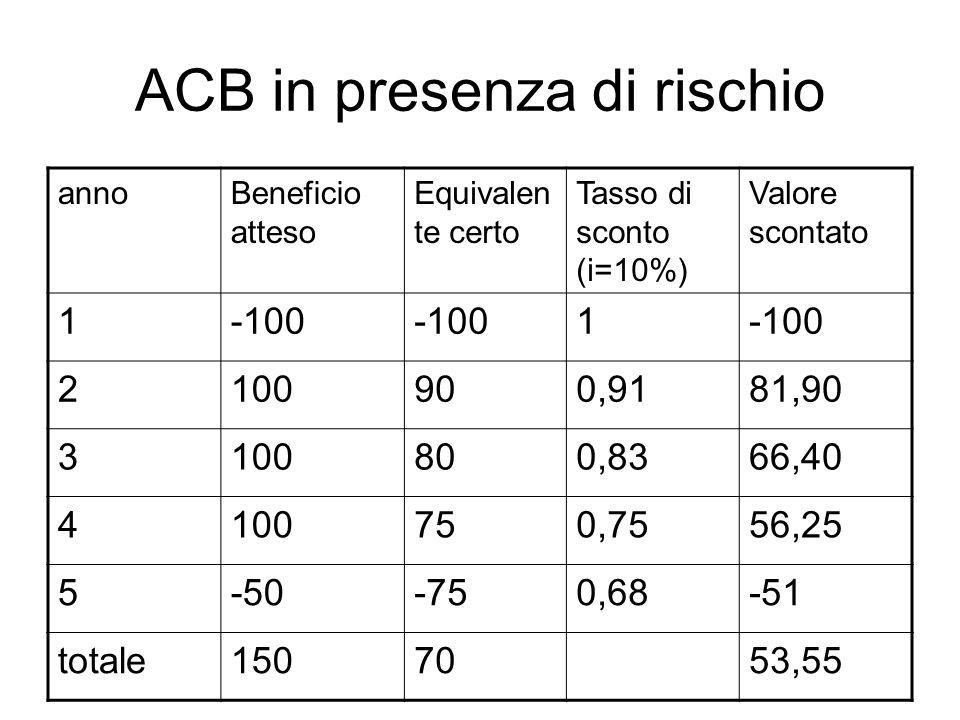 ACB in presenza di rischio annoBeneficio atteso Equivalen te certo Tasso di sconto (i=10%) Valore scontato 1-100 1 2100900,9181,90 3100800,8366,40 410
