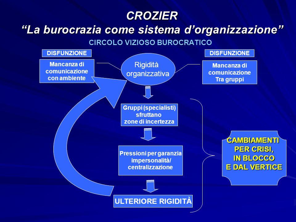 CIRCOLO VIZIOSO BUROCRATICO DISFUNZIONE Gruppi (specialisti) sfruttano zone di incertezza Rigidità organizzativa Mancanza di comunicazione con ambient