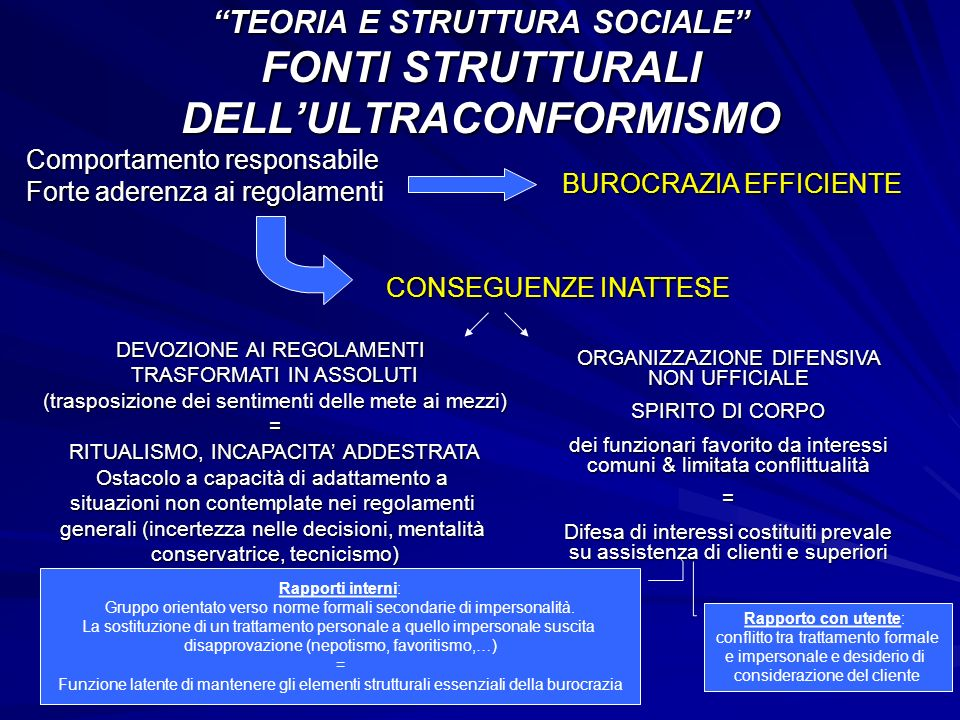 Comportamento responsabile Forte aderenza ai regolamenti TEORIA E STRUTTURA SOCIALE FONTI STRUTTURALI DELLULTRACONFORMISMO BUROCRAZIA EFFICIENTE DEVOZ