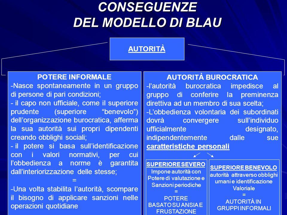 CONSEGUENZE DEL MODELLO DI BLAU AUTORITÀ AUTORITÀ BUROCRATICA -lautorità burocratica impedisce al gruppo di conferire la preminenza direttiva ad un me