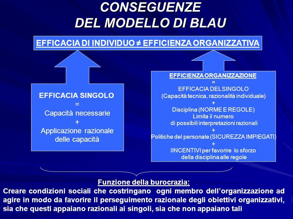 CONSEGUENZE DEL MODELLO DI BLAU EFFICACIA DI INDIVIDUO EFFICIENZA ORGANIZZATIVA EFFICIENZA ORGANIZZAZIONE = EFFICACIA DEL SINGOLO (Capacità tecnica, r