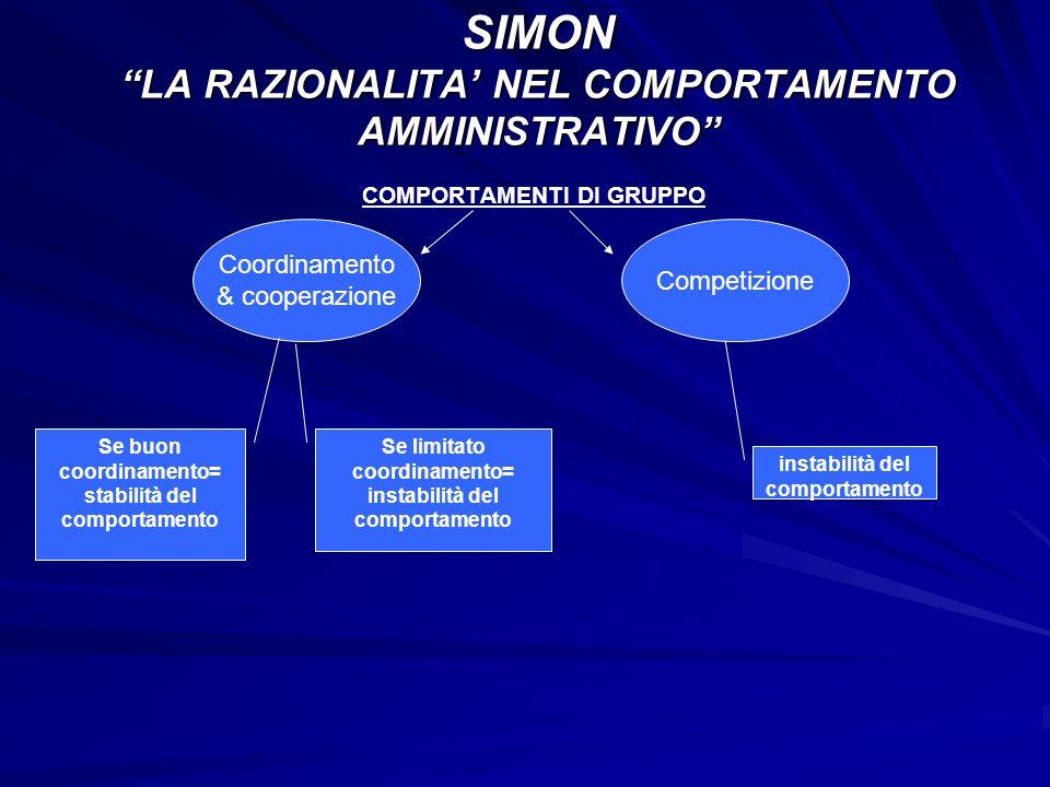 COMPORTAMENTI DI GRUPPO SIMON LA RAZIONALITA NEL COMPORTAMENTO AMMINISTRATIVO Coordinamento & cooperazione Competizione Se buon coordinamento= stabili