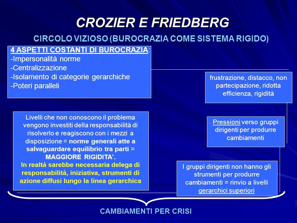 CIRCOLO VIZIOSO (BUROCRAZIA COME SISTEMA RIGIDO) CROZIER E FRIEDBERG 4 ASPETTI COSTANTI DI BUROCRAZIA: -Impersonalità norme -Centralizzazione -Isolame