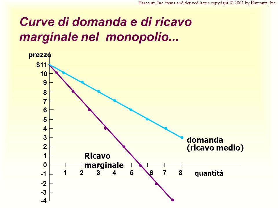 Curve di domanda e di ricavo marginale nel monopolio... quantità prezzo $11 10 9 8 7 6 5 4 3 2 1 0 -2 -3 -4 12345678 Ricavo marginale domanda (ricavo