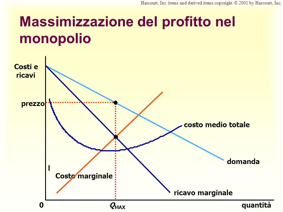 Massimizzazione del profitto nel monopolio prezzo quantitàQ MAX 0 Costi e ricavi domanda costo medio totale ricavo marginale l Costo marginale Harcourt, Inc.