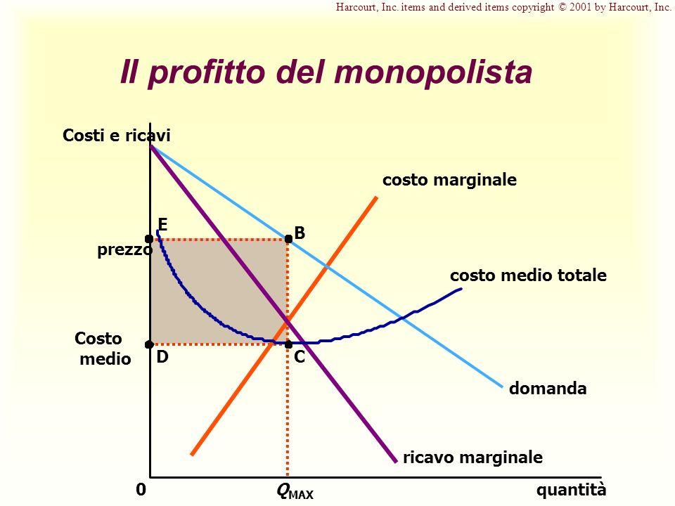 Il profitto del monopolista quantità0 Costi e ricavi domanda costo marginale ricavo marginale Q MAX B prezzo E Costo medio D costo medio totale C Harc