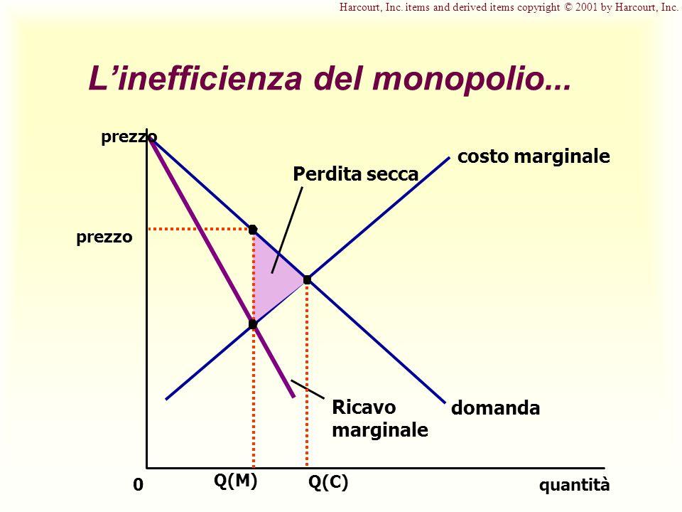 Linefficienza del monopolio... quantità0 domanda Ricavo marginale costo marginale prezzo Perdita secca Q(C) Q(M) prezzo Harcourt, Inc. items and deriv