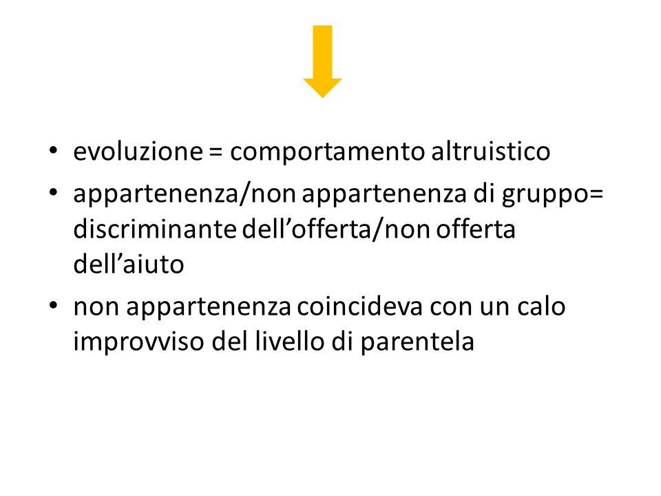 evoluzione = comportamento altruistico appartenenza/non appartenenza di gruppo= discriminante dellofferta/non offerta dellaiuto non appartenenza coinc