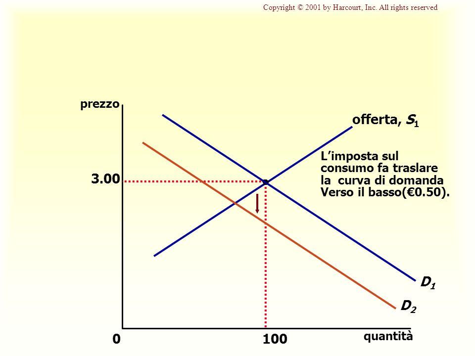 3.00 quantità 0 prezzo 100 D1D1 offerta, S 1 Limposta sul consumo fa traslare la curva di domanda Verso il basso(0.50).