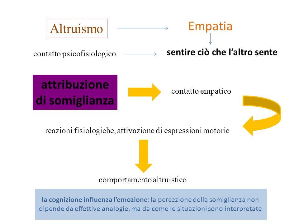 Empatia sentire ciò che laltro sente attribuzione di somiglianza contatto psicofisiologico contatto empatico reazioni fisiologiche, attivazione di esp