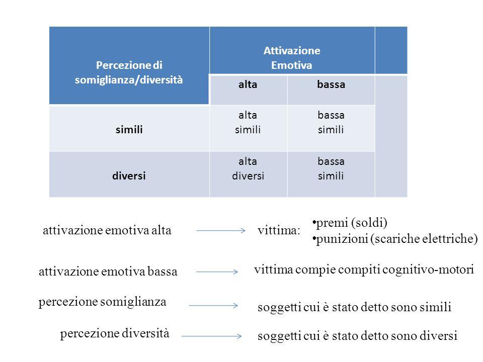 Percezione di somiglianza/diversità Attivazione Emotiva altabassa simili alta simili bassa simili diversi alta diversi bassa simili attivazione emotiv