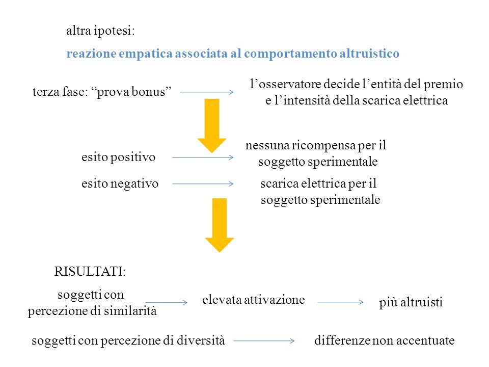 reazione empatica associata al comportamento altruistico altra ipotesi: terza fase: prova bonus losservatore decide lentità del premio e lintensità de