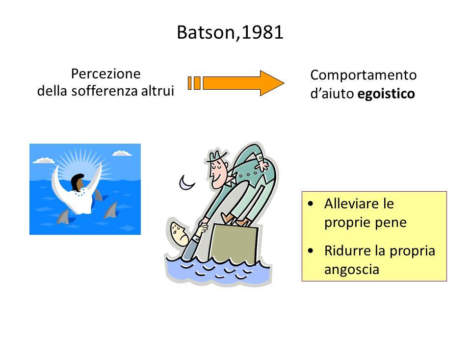 Batson,1981 Percezione della sofferenza altrui Comportamento daiuto egoistico Alleviare le proprie pene Ridurre la propria angoscia