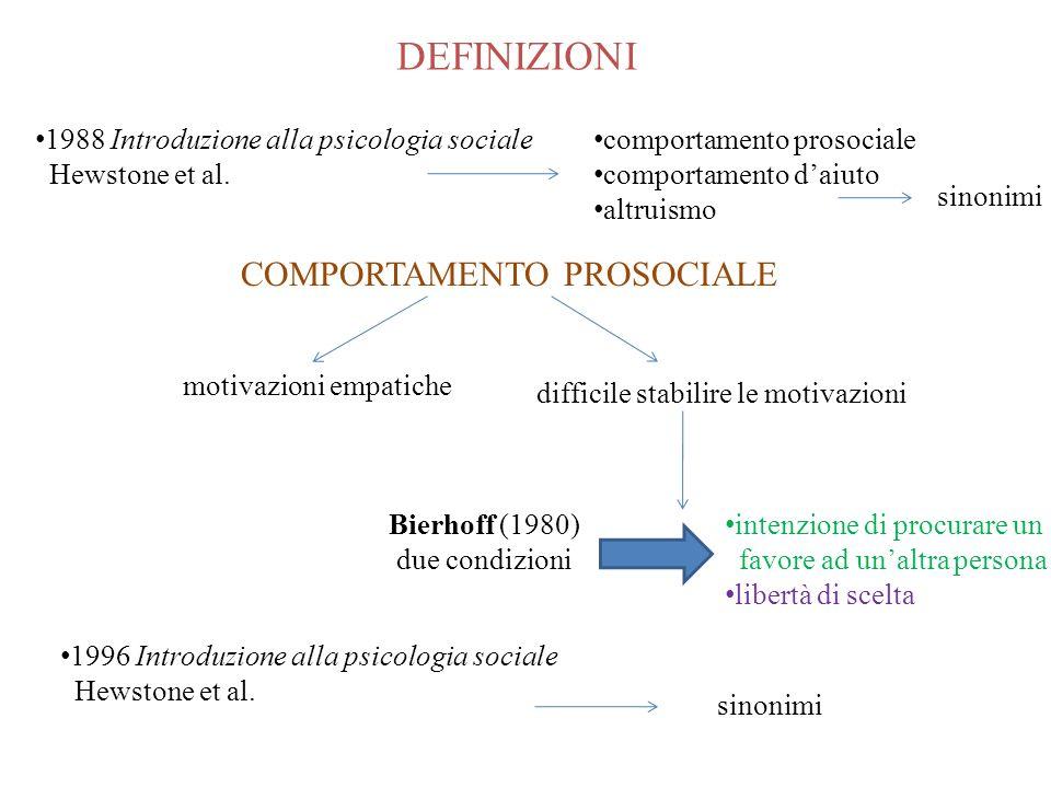 DEFINIZIONI 1988 Introduzione alla psicologia sociale Hewstone et al. comportamento prosociale comportamento daiuto altruismo sinonimi 1996 Introduzio