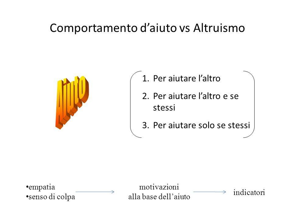 Comportamento daiuto vs Altruismo 1.Per aiutare laltro 2.Per aiutare laltro e se stessi 3.Per aiutare solo se stessi empatia senso di colpa motivazion