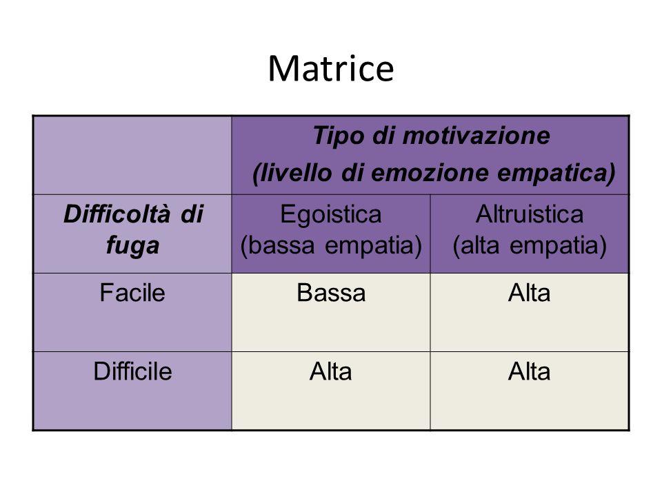 Matrice Tipo di motivazione (livello di emozione empatica) Difficoltà di fuga Egoistica (bassa empatia) Altruistica (alta empatia) FacileBassaAlta Dif