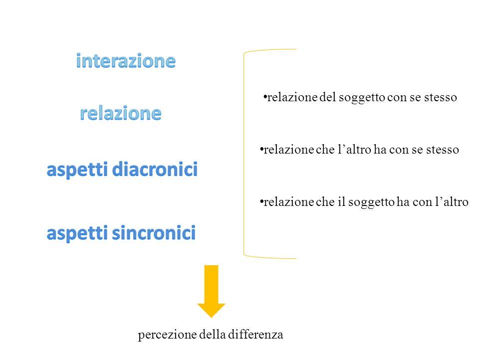 relazione del soggetto con se stesso relazione che laltro ha con se stesso relazione che il soggetto ha con laltro percezione della differenza