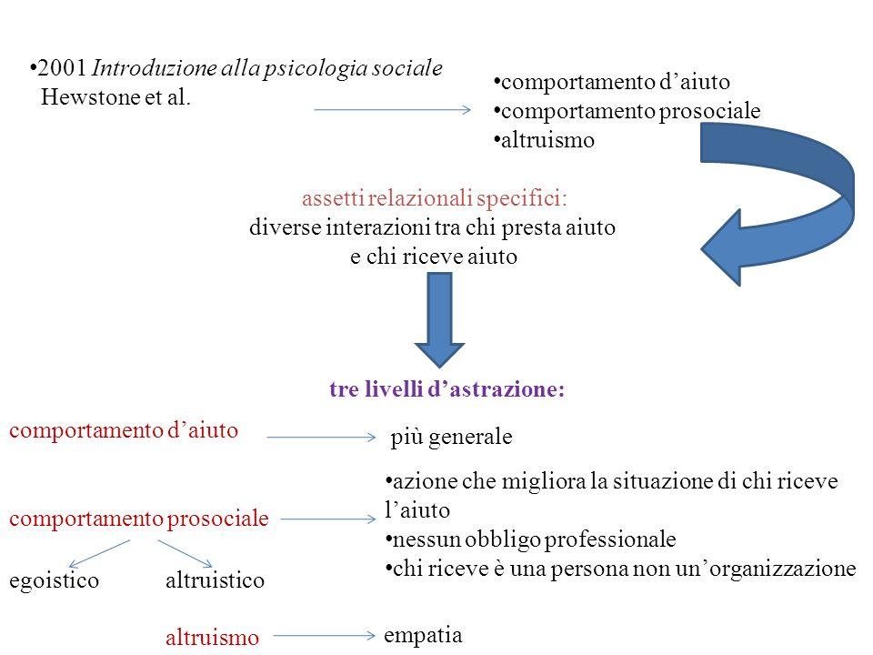 2001 Introduzione alla psicologia sociale Hewstone et al. comportamento daiuto comportamento prosociale altruismo assetti relazionali specifici: diver