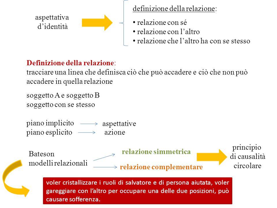 aspettativa didentità definizione della relazione: relazione con sé relazione con laltro relazione che laltro ha con se stesso Definizione della relaz
