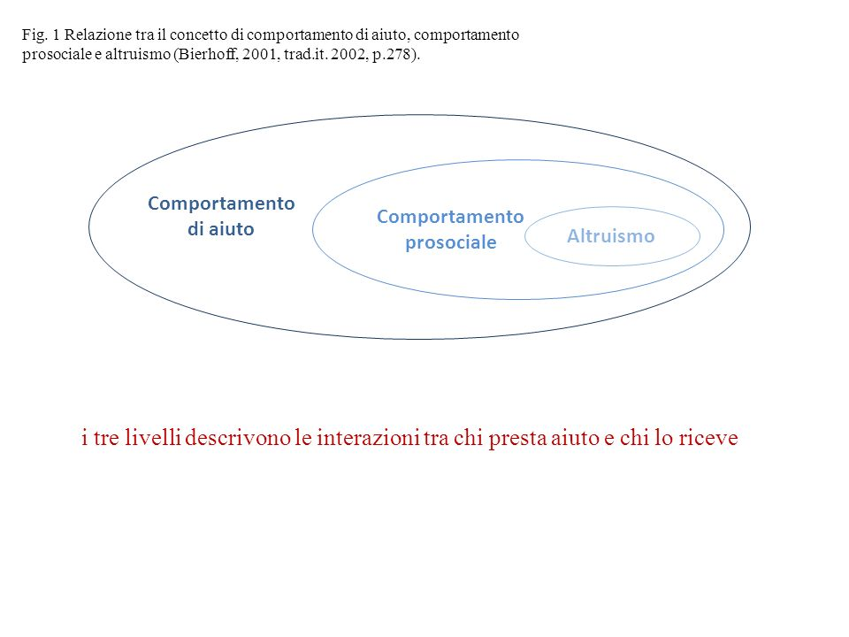 Altruismo Comportamento di aiuto Comportamento prosociale Fig. 1 Relazione tra il concetto di comportamento di aiuto, comportamento prosociale e altru