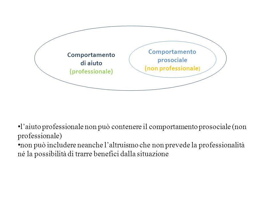 Comportamento prosociale (non professionale ) Comportamento di aiuto (professionale) laiuto professionale non può contenere il comportamento prosocial