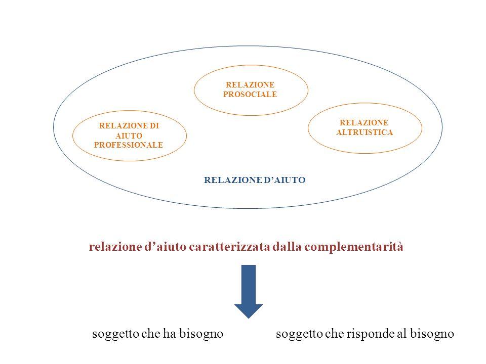 RELAZIONE DI AIUTO PROFESSIONALE RELAZIONE PROSOCIALE RELAZIONE ALTRUISTICA RELAZIONE DAIUTO relazione daiuto caratterizzata dalla complementarità sog