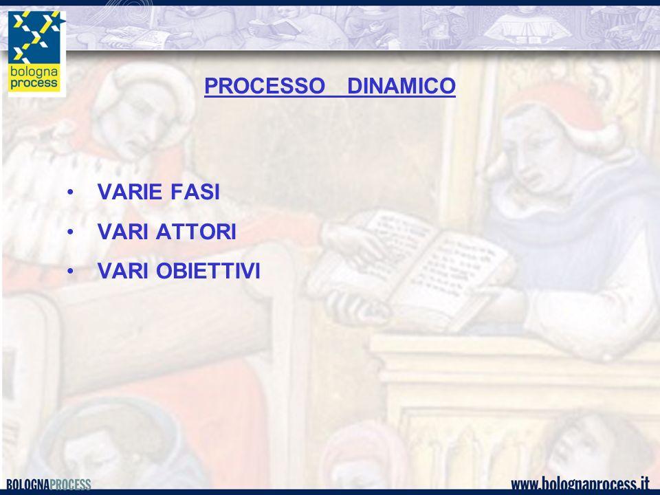 PROCESSO DINAMICO VARIE FASI VARI ATTORI VARI OBIETTIVI