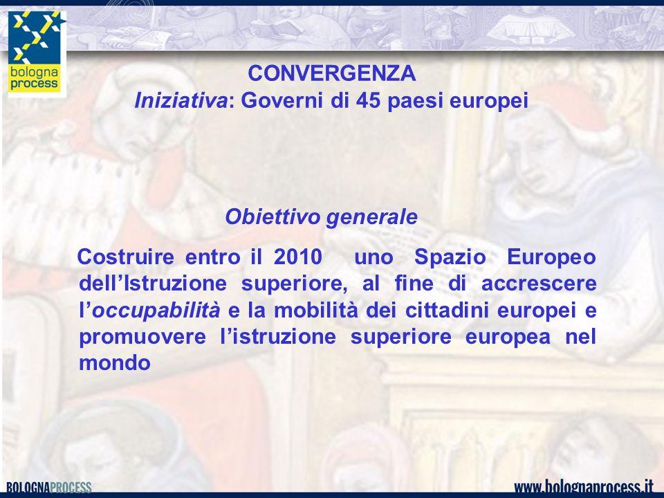 CONVERGENZA Iniziativa: Governi di 45 paesi europei Obiettivo generale Costruire entro il 2010 uno Spazio Europeo dellIstruzione superiore, al fine di accrescere loccupabilità e la mobilità dei cittadini europei e promuovere listruzione superiore europea nel mondo
