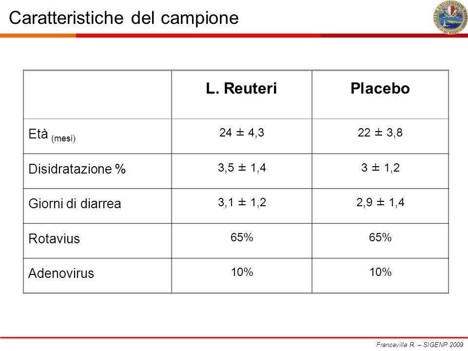 Caratteristiche del campione Francavilla R. – SIGENP 2009 L. ReuteriPlacebo Età (mesi) 24 ± 4,322 ± 3,8 Disidratazione % 3,5 ± 1,43 ± 1,2 Giorni di di