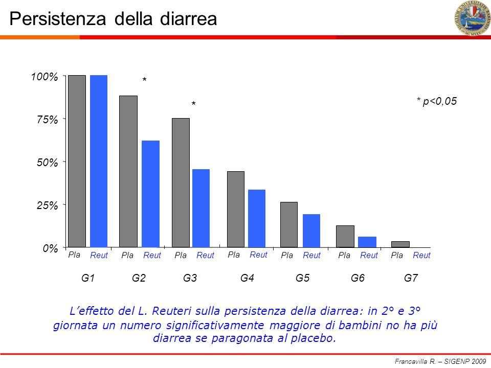 Persistenza della diarrea Francavilla R. – SIGENP 2009 0% 25% 50% 75% 100% G1G2G3G4G5G6G7 Pla ReutPla Reut Pla Reut Pla Reut Pla Reut Pla Reut Pla Reu