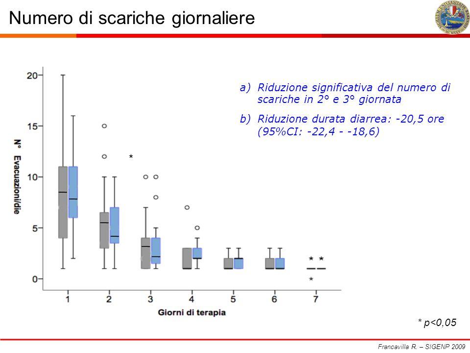 Numero di scariche giornaliere Francavilla R. – SIGENP 2009 a)Riduzione significativa del numero di scariche in 2° e 3° giornata b)Riduzione durata di