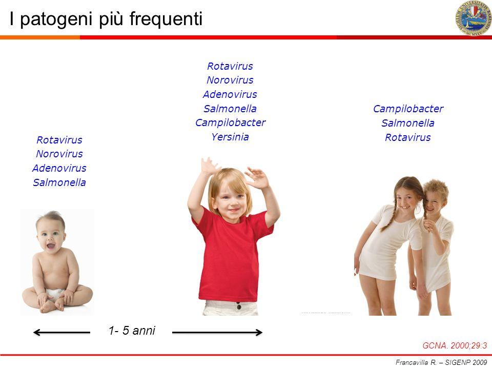 I patogeni più frequenti Francavilla R. – SIGENP 2009 GCNA. 2000;29:3 Rotavirus Norovirus Adenovirus Salmonella Rotavirus Norovirus Adenovirus Salmone